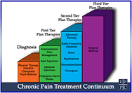 El Paso Pain Center Pain Treatment Graph